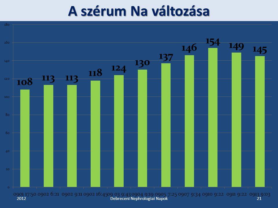 A szérum Na változása 201221Debreceni Nephrologiai Napok