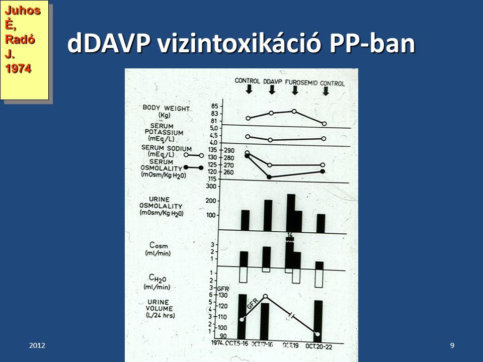 dDAVP vizintoxikáció PP-ban 20129 Juhos É, Radó J. 1974 Debreceni Nephrologiai Napok