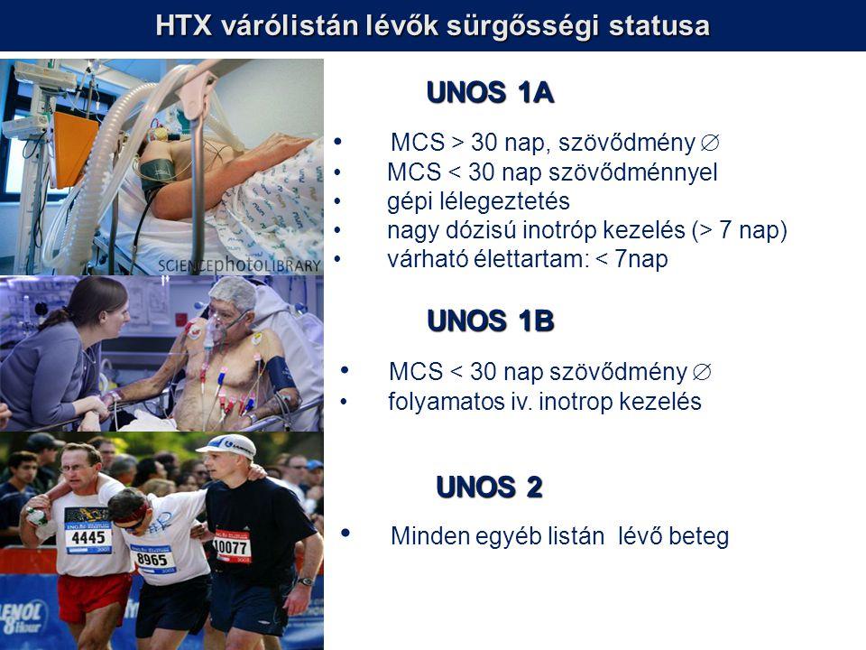 HTX várólistán lévők sürgősségi statusa UNOS 1A MCS > 30 nap, szövődmény  MCS < 30 nap szövődménnyel gépi lélegeztetés nagy dózisú inotróp kezelés (>