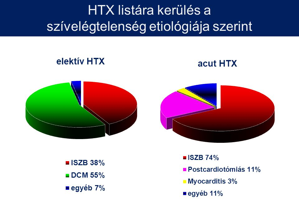 HTX listára kerülés a szívelégtelenség etiológiája szerint