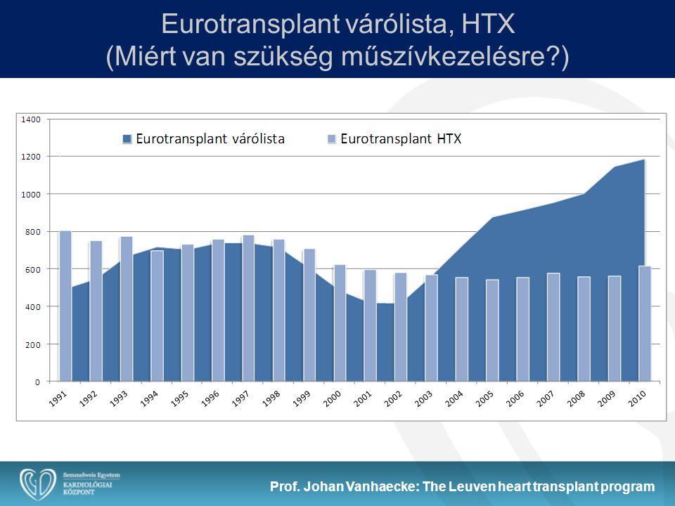 Eurotransplant várólista, HTX (Miért van szükség műszívkezelésre?) Prof. Johan Vanhaecke: The Leuven heart transplant program