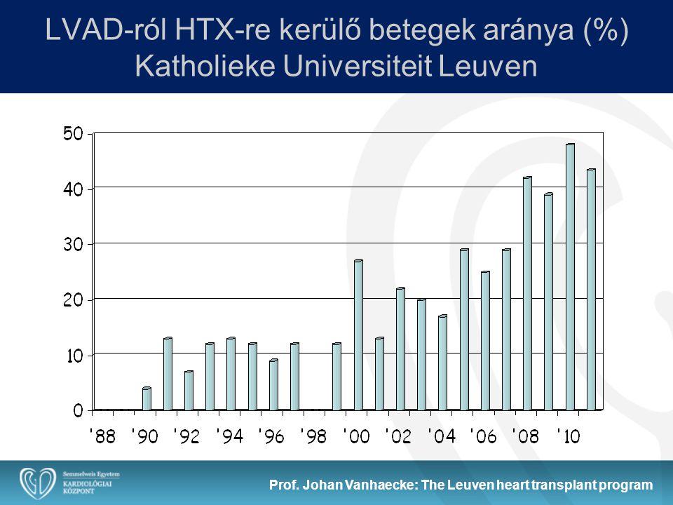 LVAD-ról HTX-re kerülő betegek aránya (%) Katholieke Universiteit Leuven Prof. Johan Vanhaecke: The Leuven heart transplant program