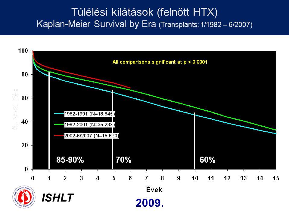 Túlélési kilátások (felnőtt HTX) Kaplan-Meier Survival by Era (Transplants: 1/1982 – 6/2007) ISHLT 2009. 85-90%70%60%