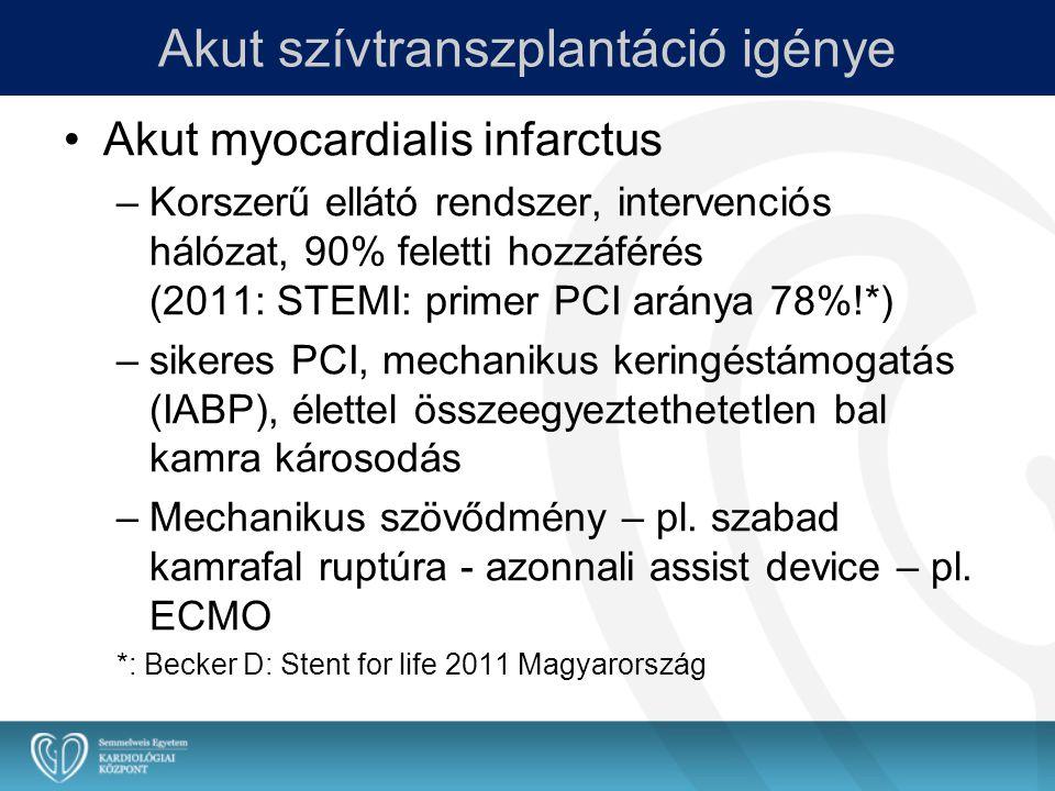 Akut szívtranszplantáció igénye Akut myocardialis infarctus –Korszerű ellátó rendszer, intervenciós hálózat, 90% feletti hozzáférés (2011: STEMI: prim