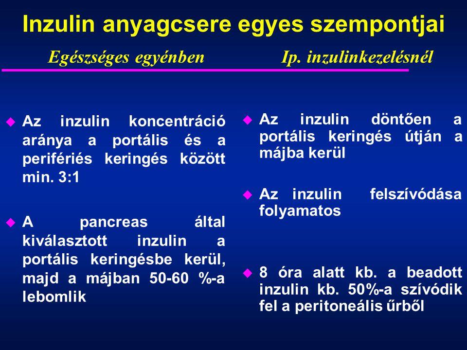 Inzulin anyagcsere egyes szempontjai u Az inzulin koncentráció aránya a portális és a perifériés keringés között min. 3:1 u A pancreas által kiválaszt
