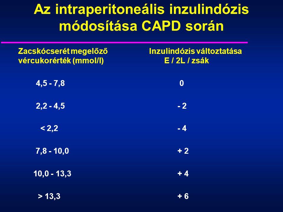 Az intraperitoneális inzulindózis módosítása CAPD során Zacskócserét megelőző Inzulindózis változtatása vércukorérték (mmol/l) E / 2L / zsák 4,5 - 7,8
