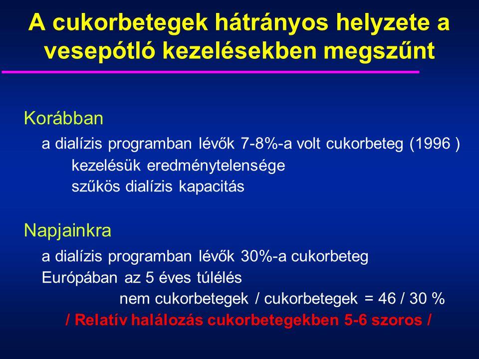 A cukorbetegek hátrányos helyzete a vesepótló kezelésekben megszűnt Korábban a dialízis programban lévők 7-8%-a volt cukorbeteg (1996 ) kezelésük ered