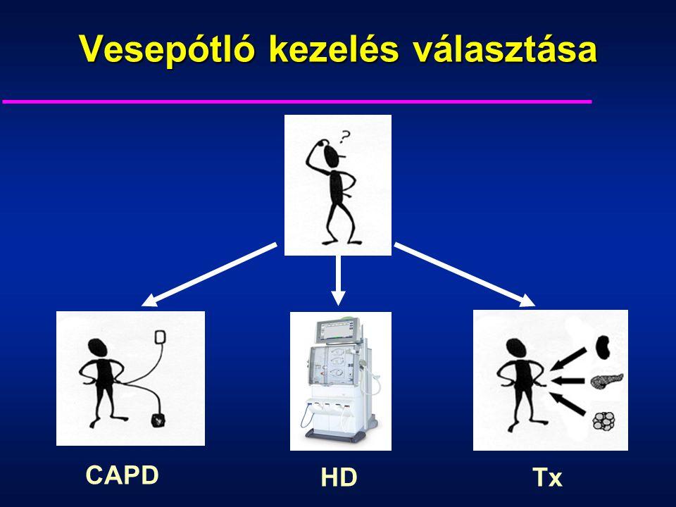 Vesepótló kezelés választása CAPD HDTx
