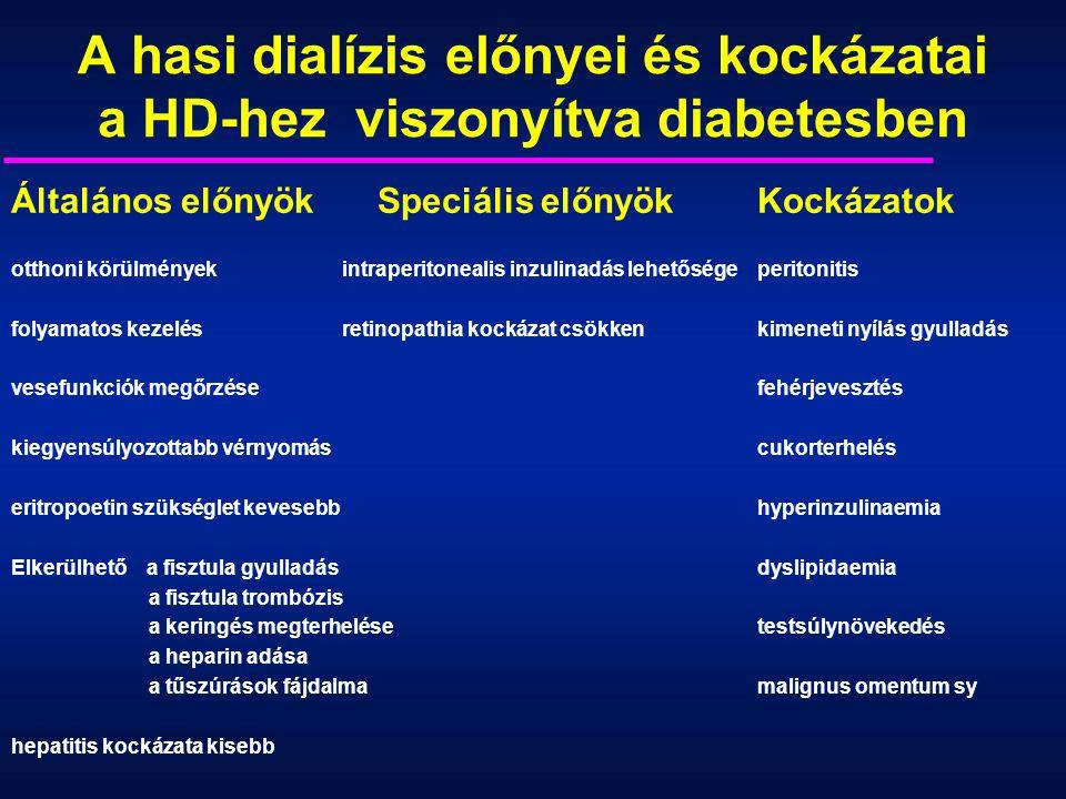 A hasi dialízis előnyei és kockázatai a HD-hez viszonyítva diabetesben Általános előnyök Speciális előnyökKockázatok otthoni körülmények intraperitone