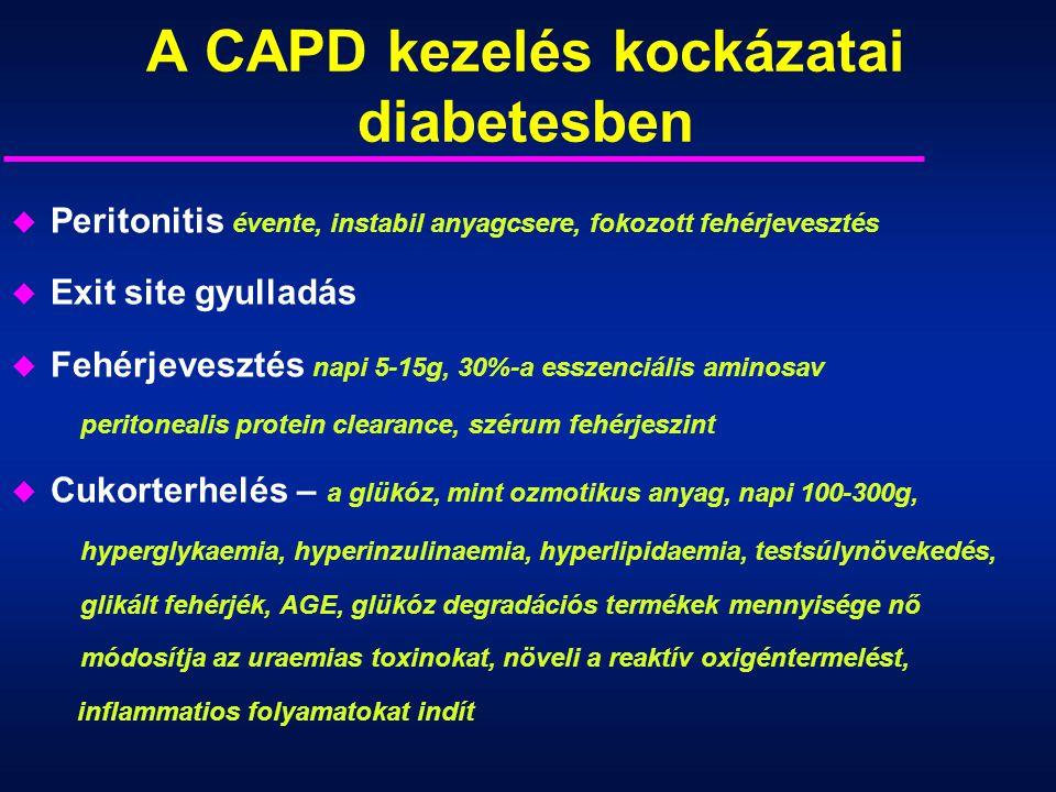 A CAPD kezelés kockázatai diabetesben u Peritonitis évente, instabil anyagcsere, fokozott fehérjevesztés u Exit site gyulladás u Fehérjevesztés napi 5