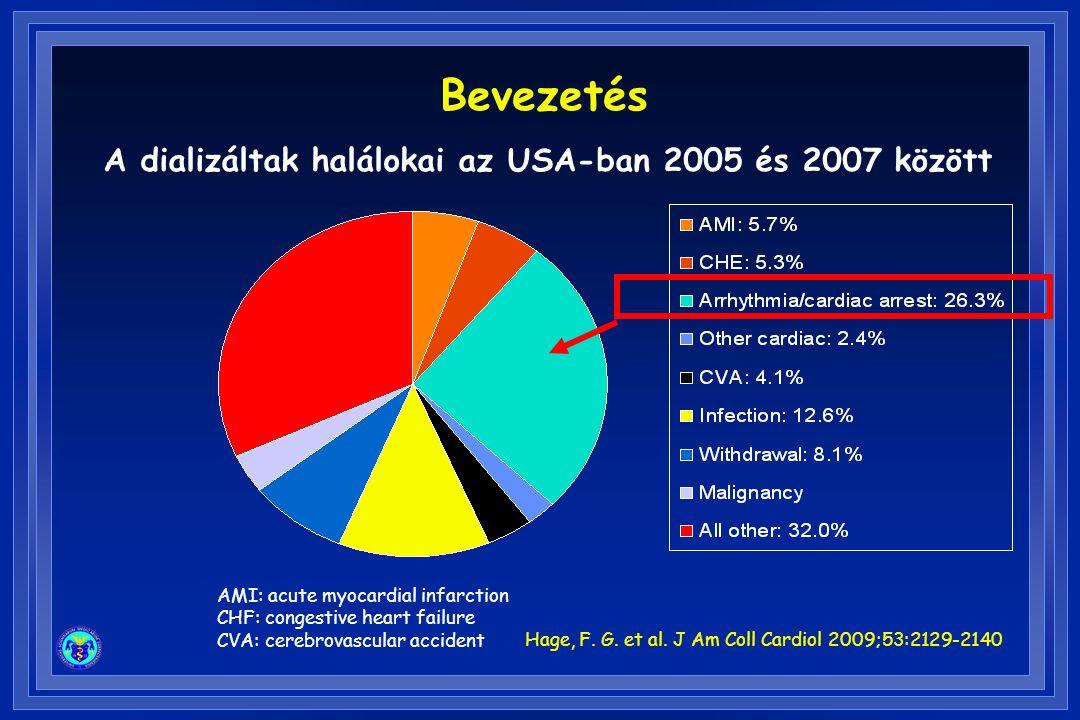 A dializáltak halálokai az USA-ban 2005 és 2007 között AMI: acute myocardial infarction CHF: congestive heart failure CVA: cerebrovascular accident Hage, F.