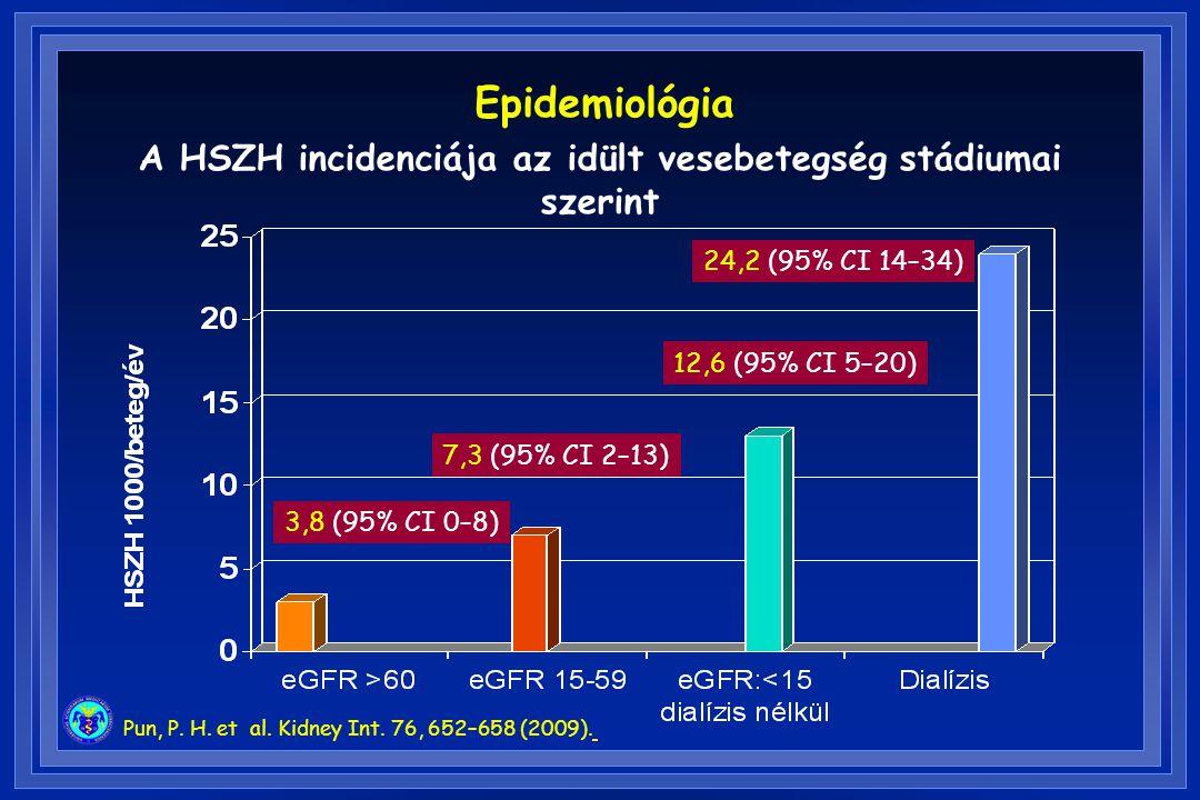 Pun, P. H. et al. Kidney Int. 76, 652–658 (2009). A HSZH incidenciája az idült vesebetegség stádiumai szerint 3,8 (95% CI 0–8) 7,3 (95% CI 2–13) 12,6