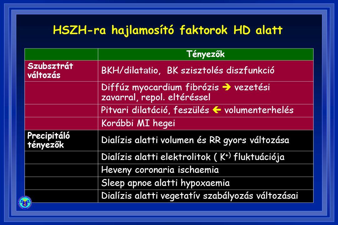 Tényezők Szubsztrát változás BKH/dilat at io, BK szisztolés diszfunkció Diffúz myocardium fibrózis  vezetési zavarral, repol. eltéréssel Pitvari dila