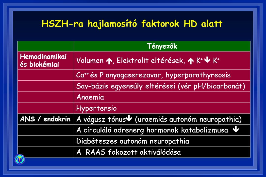 Tényezők Hemodinamikai és biokémiai Volumen , Elektrolit eltérések,  K +  K + Ca ++ és P anyagcserezavar, hyperparathyreo sis Sav-bázis egyensúly e