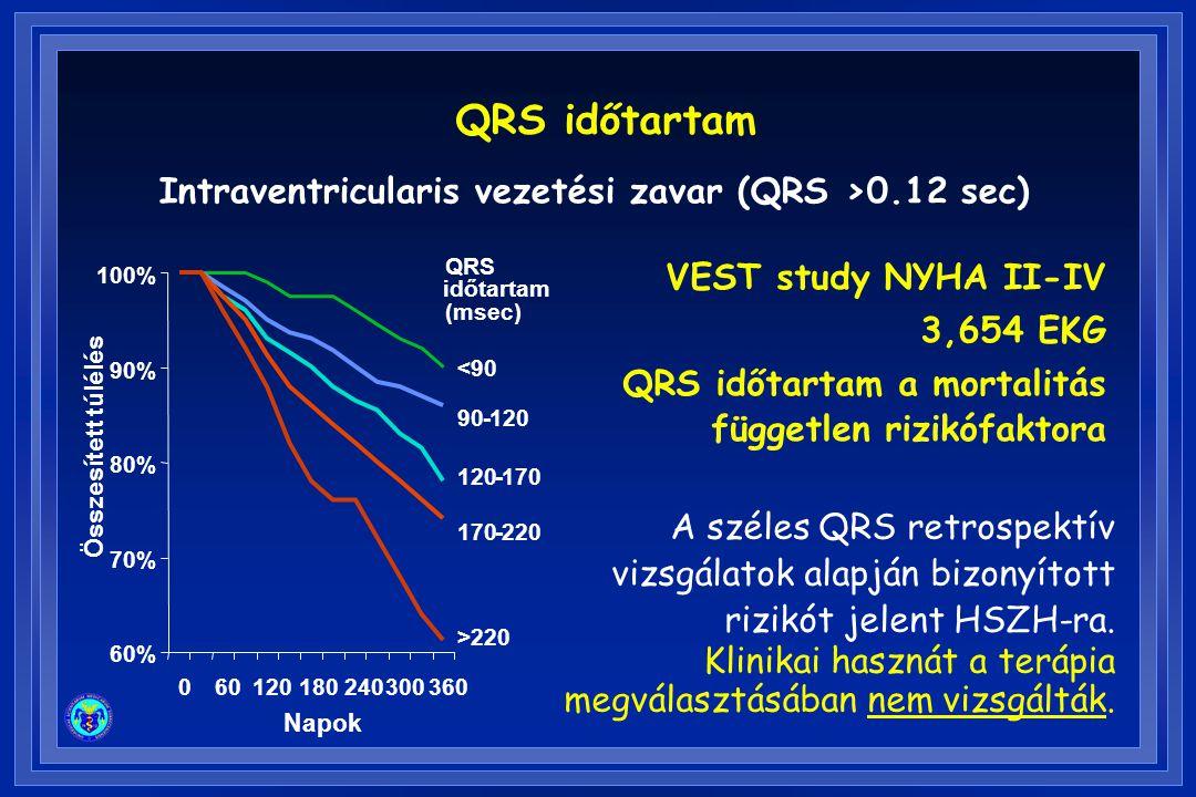Intraventricularis vezetési zavar (QRS >0.12 sec) 60% 70% 80% 90% 100% 060120180240300360 Napok Összesített túlélés időtartam (msec) <90 90120 170 220 - - - QRS - - - >220 VEST study NYHA II-IV 3,654 EKG QRS időtartam a mortalitás független rizikófaktora A széles QRS retrospektív vizsgálatok alapján bizonyított rizikót jelent HSZH-ra.