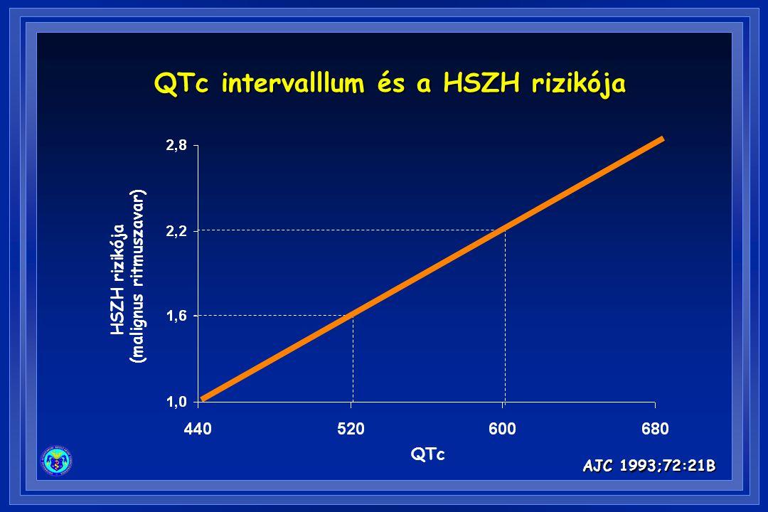 AJC 1993;72:21B QTc intervalllum és a HSZH rizikója QTc HSZH rizikója (malignus ritmuszavar)