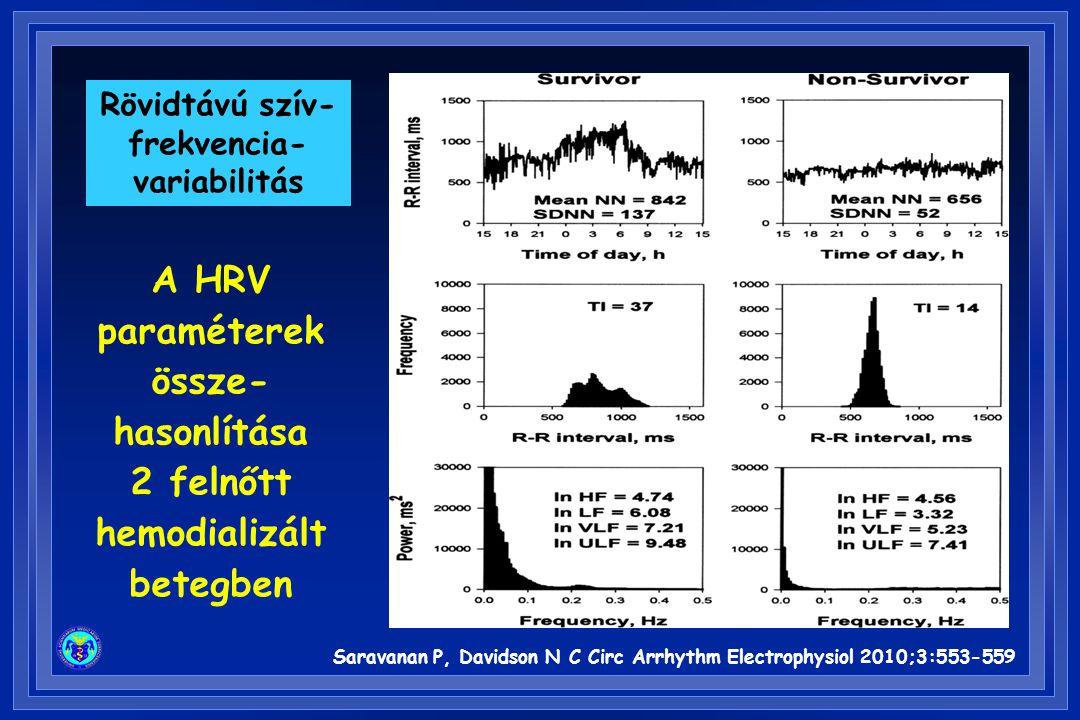 Saravanan P, Davidson N C Circ Arrhythm Electrophysiol 2010;3:553-559 A HRV paraméterek össze- hasonlítása 2 felnőtt hemodializált betegben Rövidtávú szív- frekvencia- variabilitás