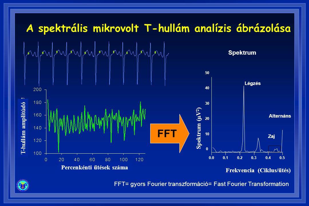 Spektrum Alternáns 0 10 20 30 40 50 0.00.10.20.30.40.5 Frekvencia (Ciklus/ütés) Spektrum (  V 2 ) Légzés Zaj FFT FFT= gyors Fourier transzformáció= F