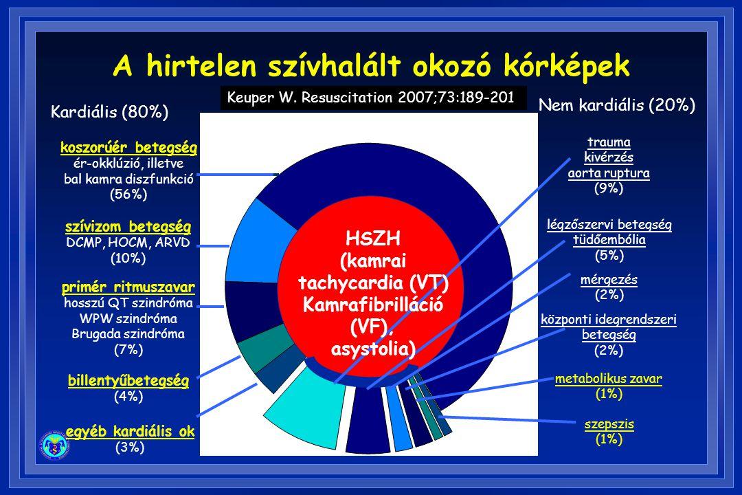 RAAS blokkolók l RENAAL: a losartan az első SZE miatti kórházi felvétel idejét kitolta a nem dializált KVB-ben.