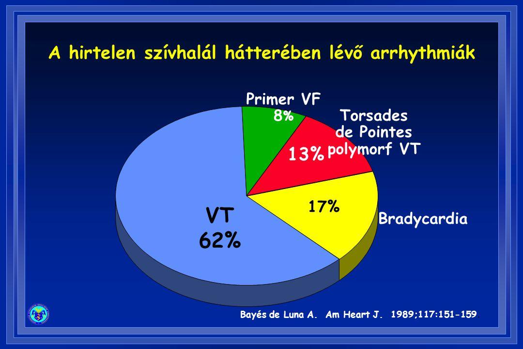 A hirtelen szívhalál hátterében lévő arrhythmiák VT 62% Bradycardia Torsades de Pointes polymorf VT Primer VF 8 % Bayés de Luna A. Am Heart J. 1989;11
