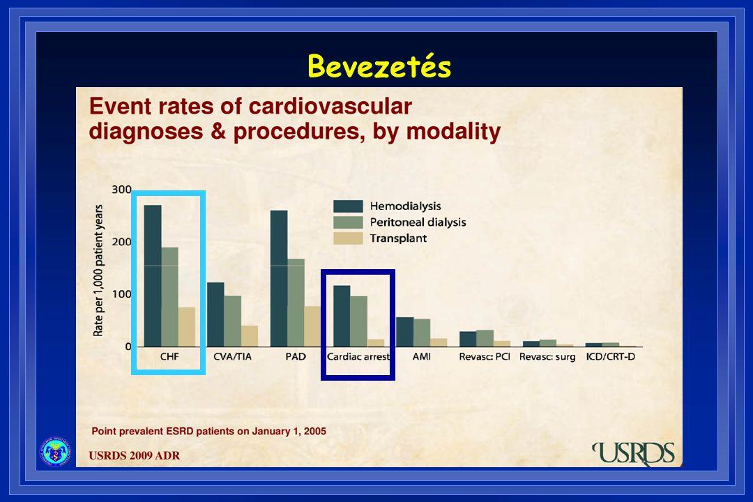 A HSZH megelőzésének lehetősége idült vesebetegségben Primer prevenció –A nagy rizikó -júak felismerése, kezelése Szekunder prevenció –Reszuszcitáció eredményességének javítása –Túlélők ellátásának (dg., th.) javítása