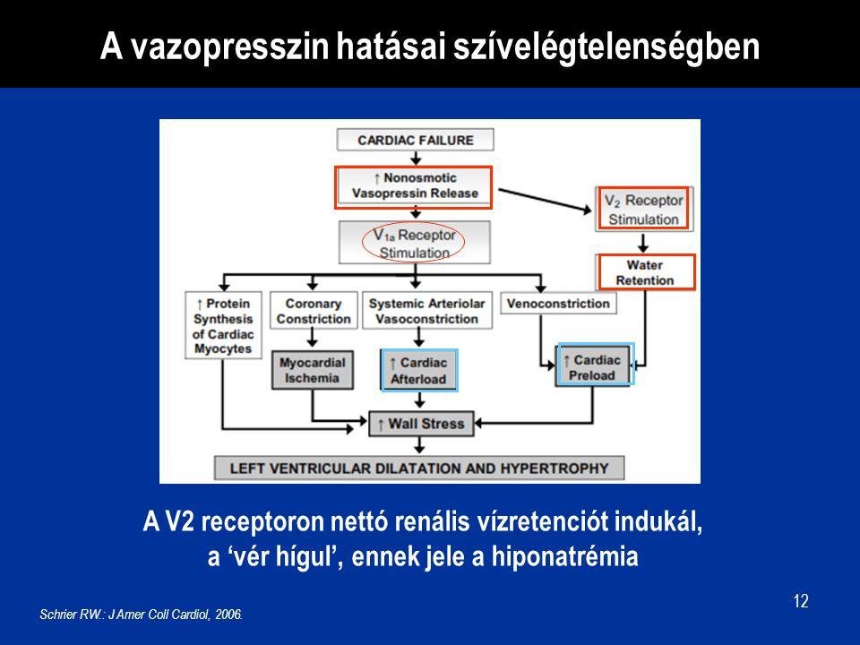 12 A vazopresszin hatásai szívelégtelenségben A V2 receptoron nettó renális vízretenciót indukál, a 'vér hígul', ennek jele a hiponatrémia Schrier RW.