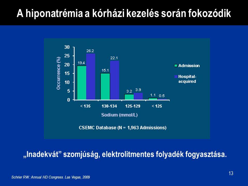 """13 A hiponatrémia a kórházi kezelés során fokozódik """"Inadekvát"""" szomjúság, elektrolitmentes folyadék fogyasztása. Schrier RW.: Annual HD Congress. Las"""