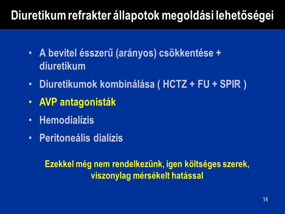 14 A bevitel ésszerű (arányos) csökkentése + diuretikum Diuretikumok kombinálása ( HCTZ + FU + SPIR ) AVP antagonisták Hemodialízis Peritoneális dialí