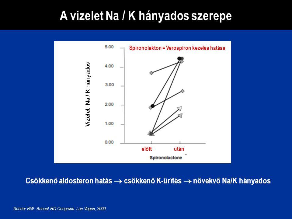 A vizelet Na / K hányados szerepe Csökkenő aldosteron hatás  csökkenő K-ürítés  növekvő Na/K hányados Schrier RW.: Annual HD Congress. Las Vegas, 20