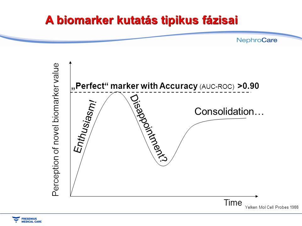 Perception of novel biomarker value Time Enthusiasm.