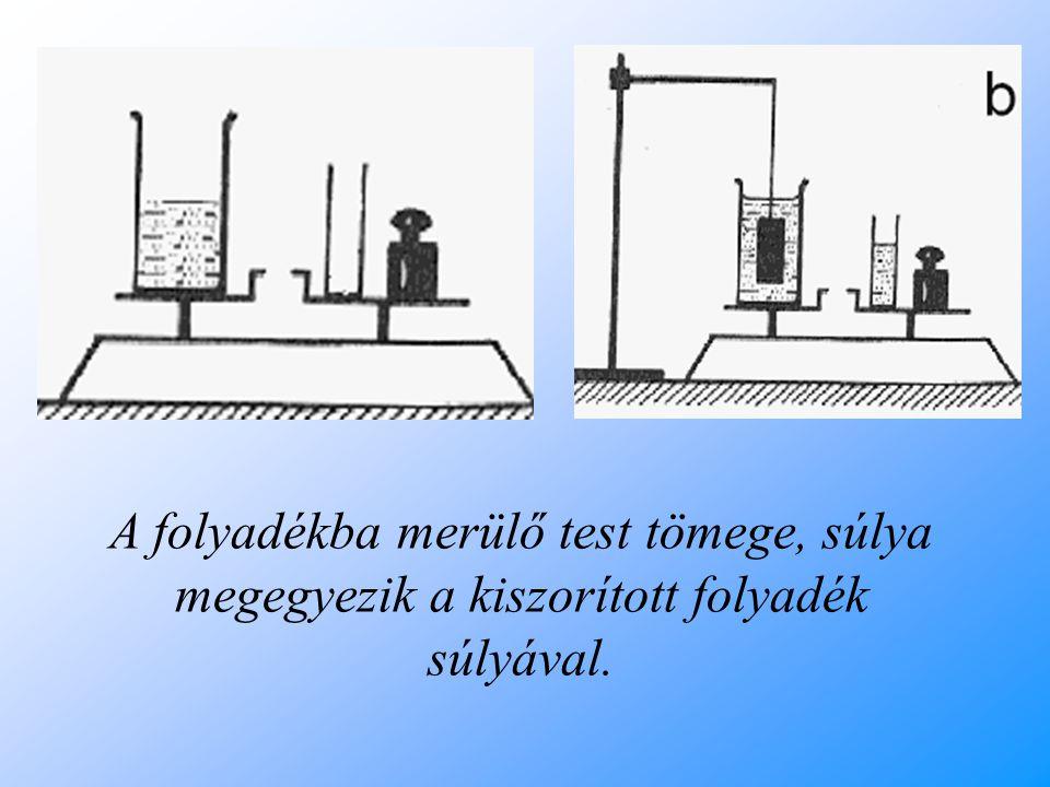 A folyadékba merülő test tömege, súlya megegyezik a kiszorított folyadék súlyával.