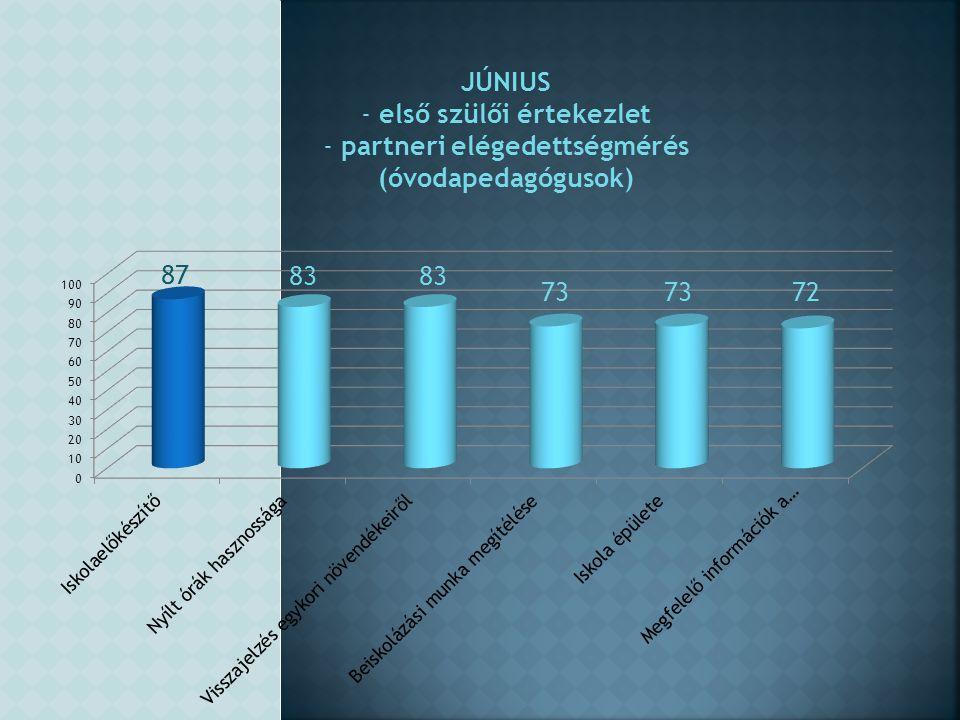 JÚNIUS - első szülői értekezlet - partneri elégedettségmérés (óvodapedagógusok)