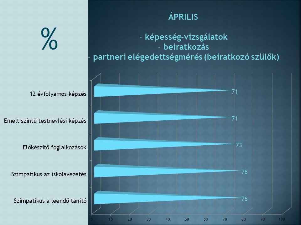 ÁPRILIS - képesség-vizsgálatok - beiratkozás - partneri elégedettségmérés (beiratkozó szülők) %