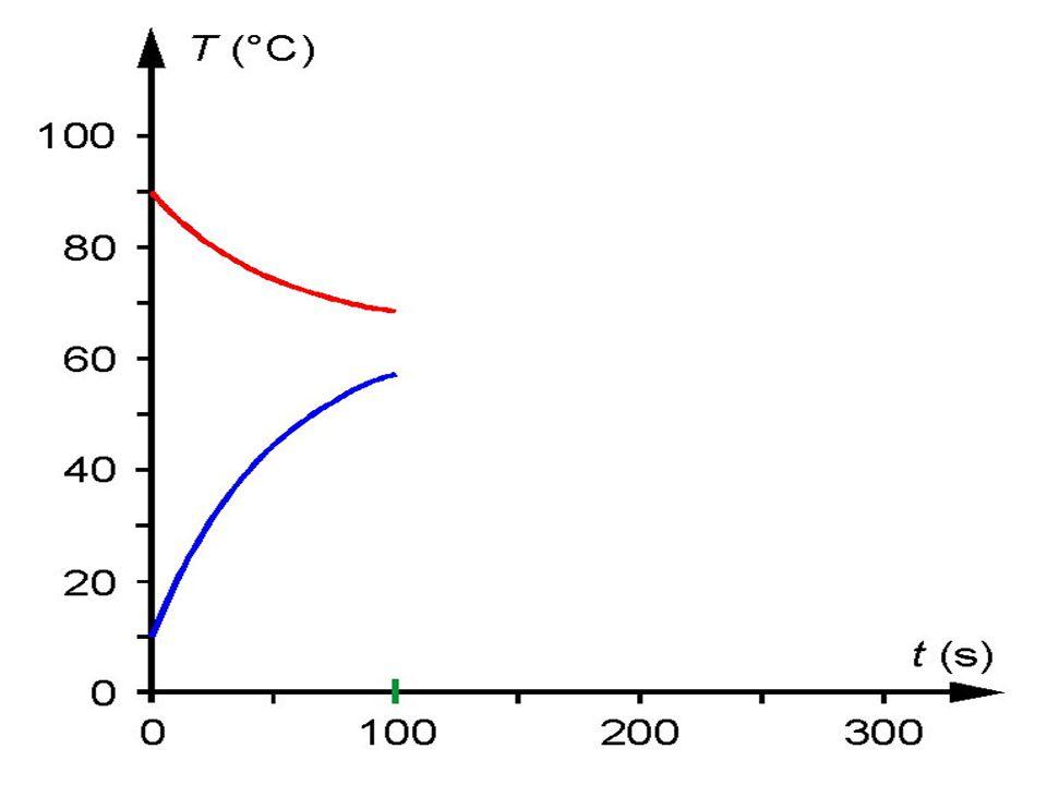 Alappontjai: Normális légnyomás mellett a jég olvadáspontja: 32 ºF.