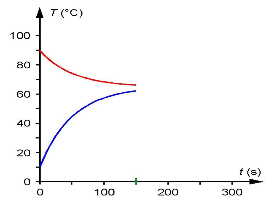 A Kelvin-féle hőmérsékleti skála Abszolút hőmérsékleti skálának is nevezzük.