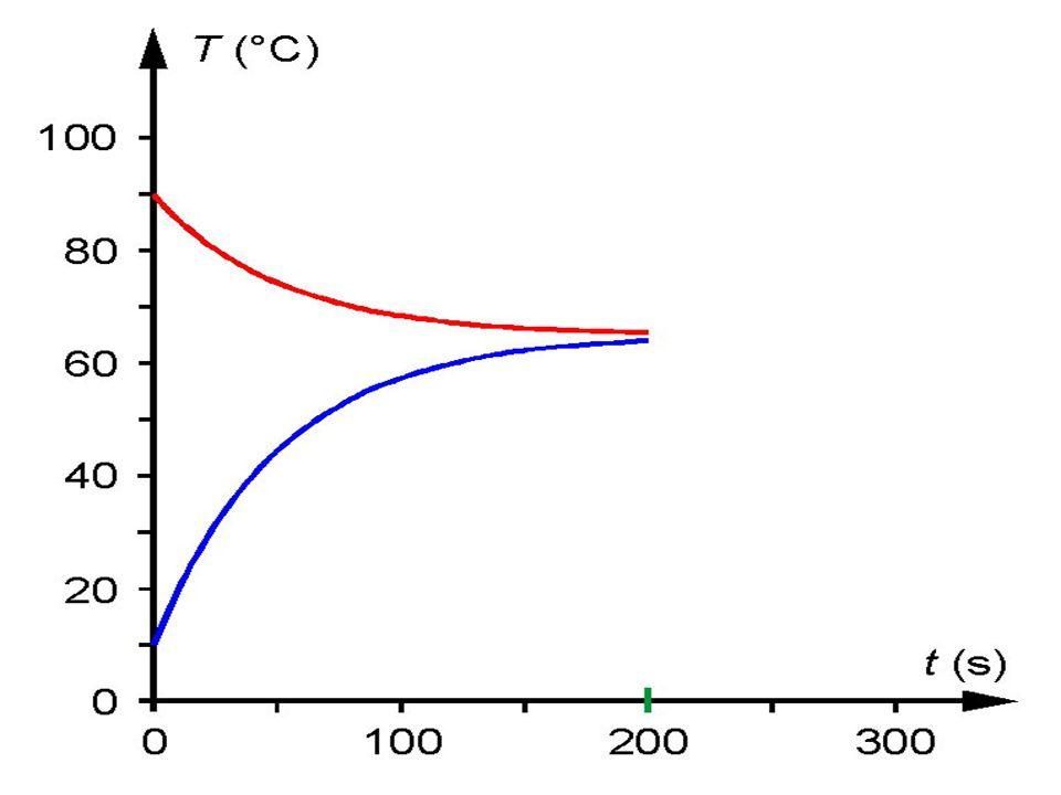 Három hőmérsékleti skála
