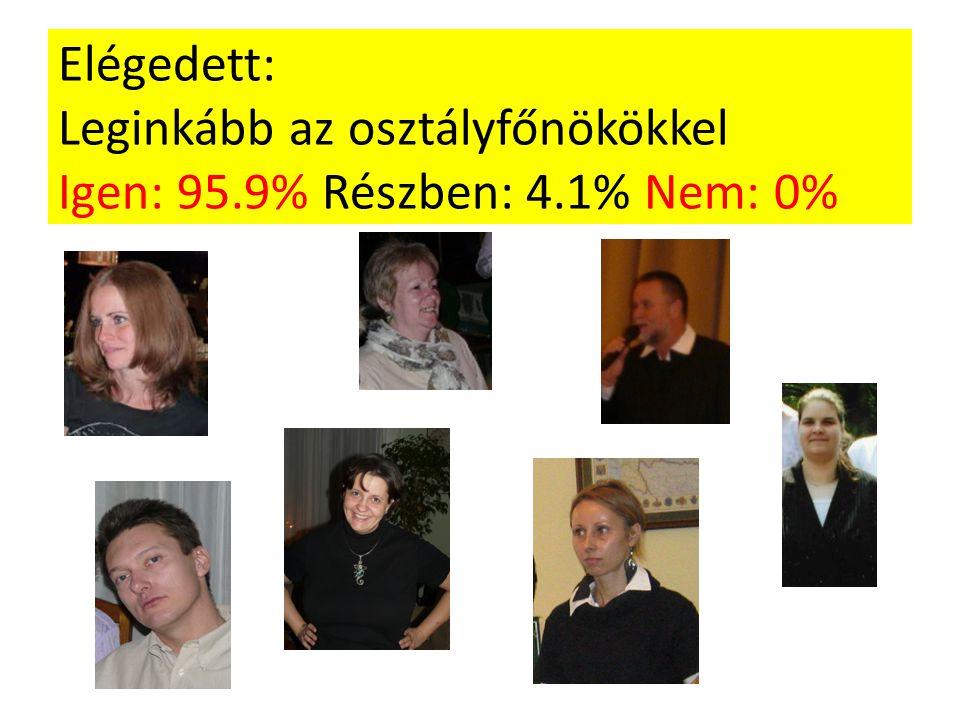 Elégedett: Leginkább az osztályfőnökökkel Igen: 95.9% Részben: 4.1% Nem: 0%