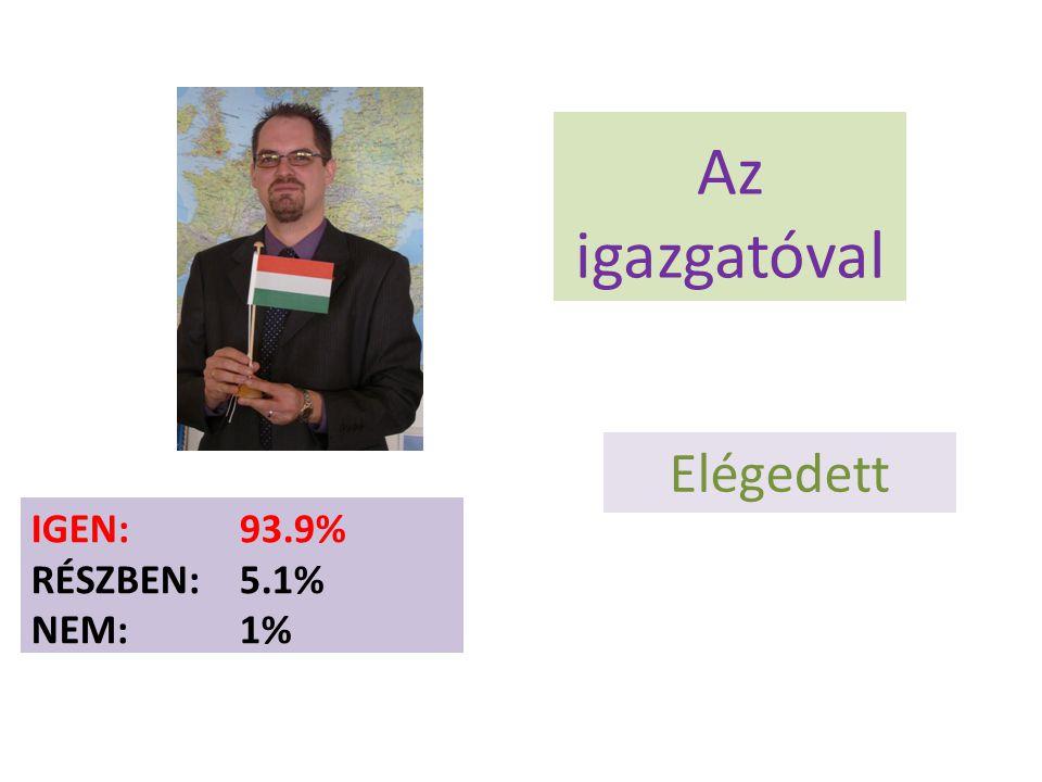 IGEN: 93.9% RÉSZBEN: 5.1% NEM:1% Az igazgatóval Elégedett