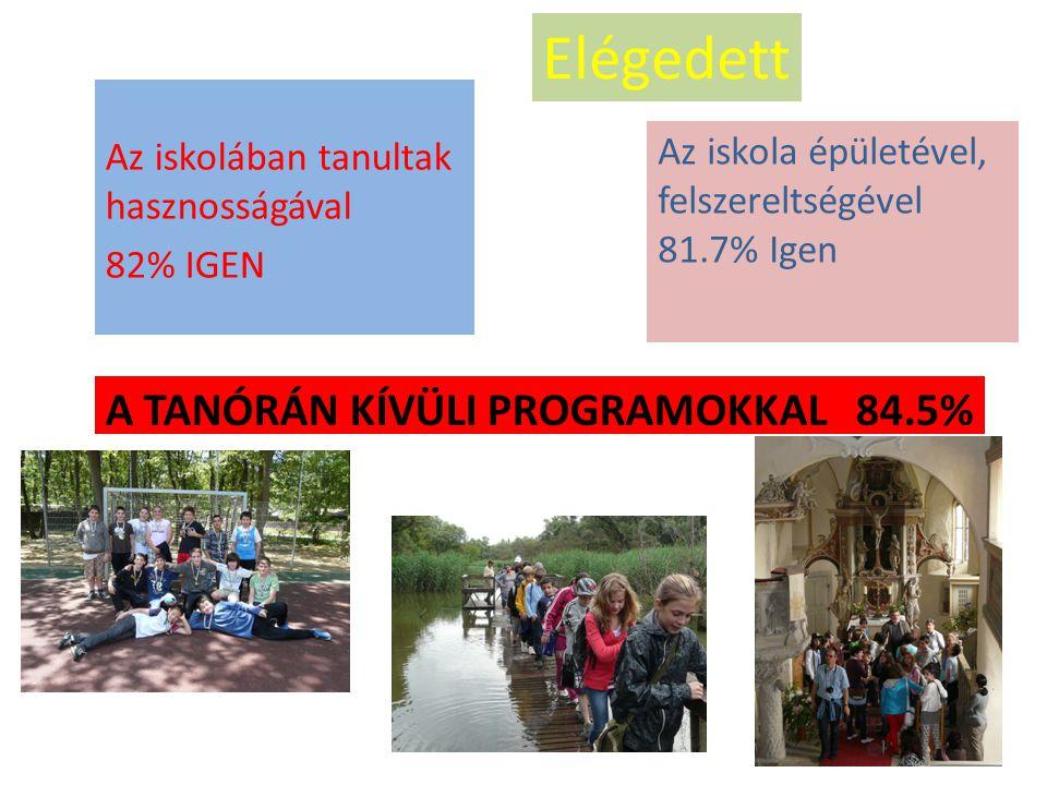A TANÓRÁN KÍVÜLI PROGRAMOKKAL 84.5% Az iskolában tanultak hasznosságával 82% IGEN Az iskola épületével, felszereltségével 81.7% Igen Elégedett