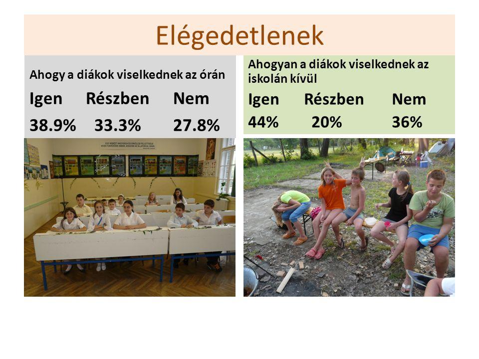 Elégedetlenek Ahogy a diákok viselkednek az órán Igen RészbenNem 38.9% 33.3%27.8% Ahogyan a diákok viselkednek az iskolán kívül Igen RészbenNem 44% 20%36%