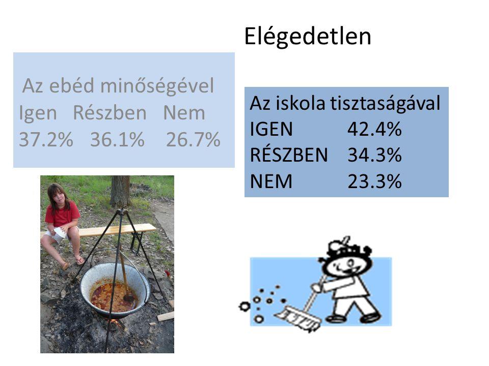 Elégedetlen Az ebéd minőségével Igen Részben Nem 37.2% 36.1% 26.7% Az iskola tisztaságával IGEN42.4% RÉSZBEN34.3% NEM23.3%