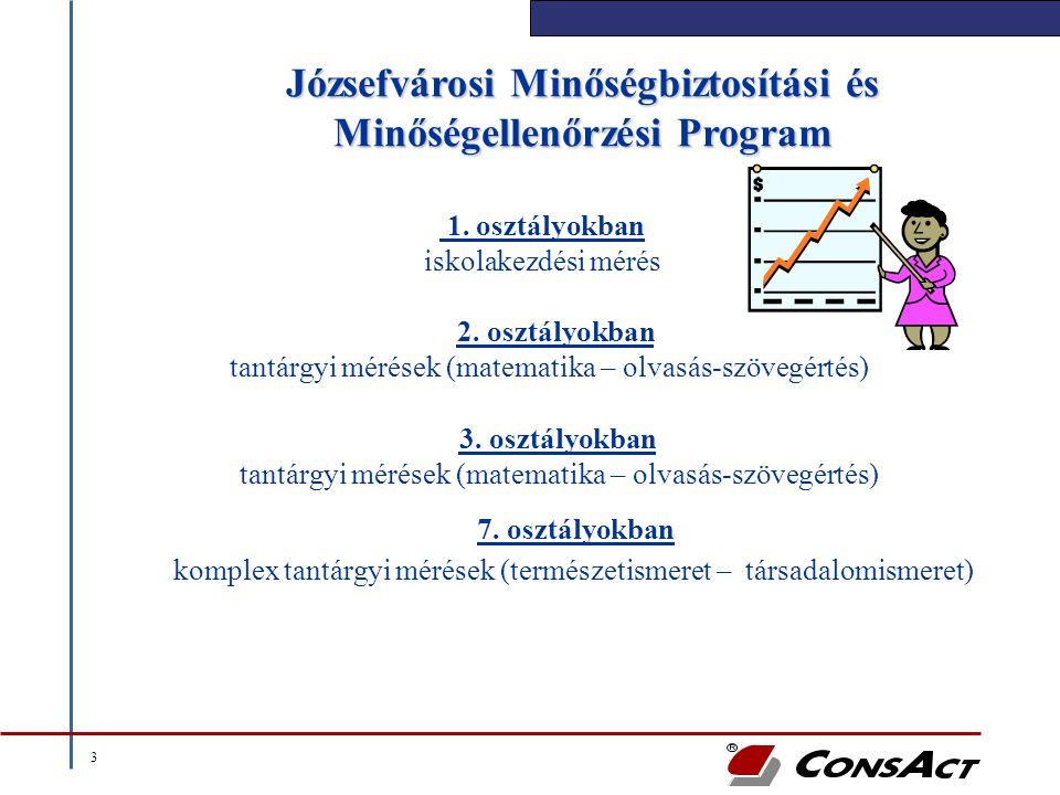 3 Józsefvárosi Minőségbiztosítási és Minőségellenőrzési Program 1. osztályokban iskolakezdési mérés 2. osztályokban tantárgyi mérések (matematika – ol