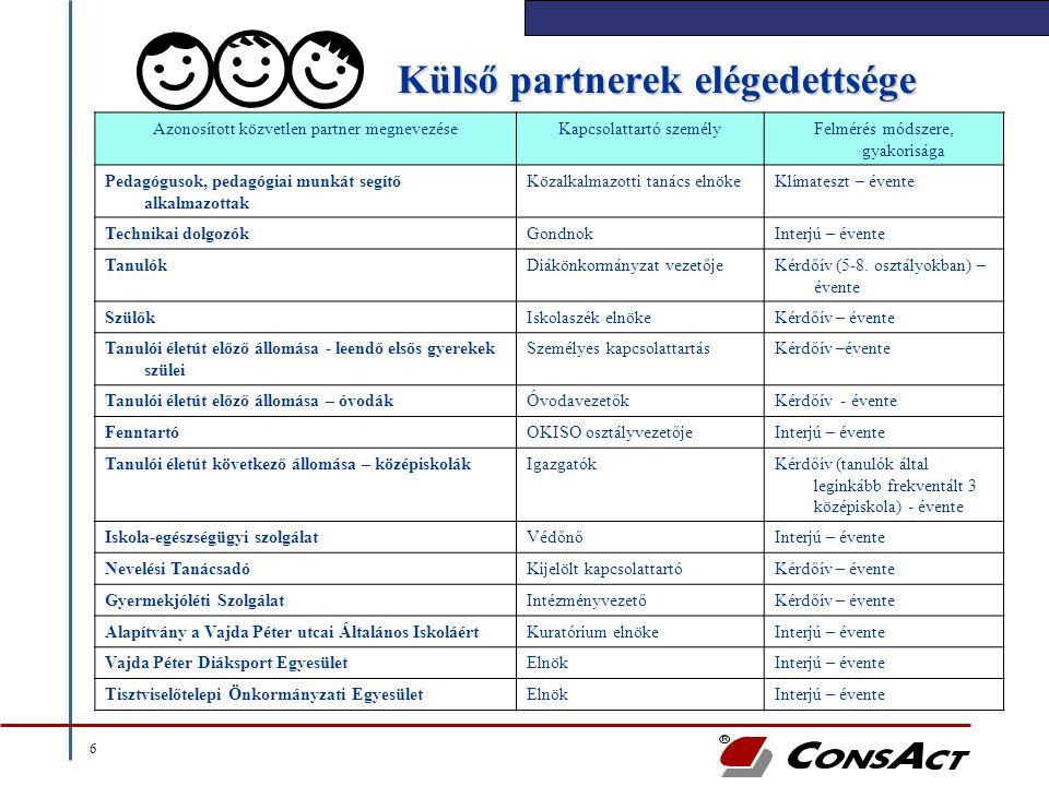 6 Külső partnerek elégedettsége Azonosított közvetlen partner megnevezéseKapcsolattartó személyFelmérés módszere, gyakorisága Pedagógusok, pedagógiai