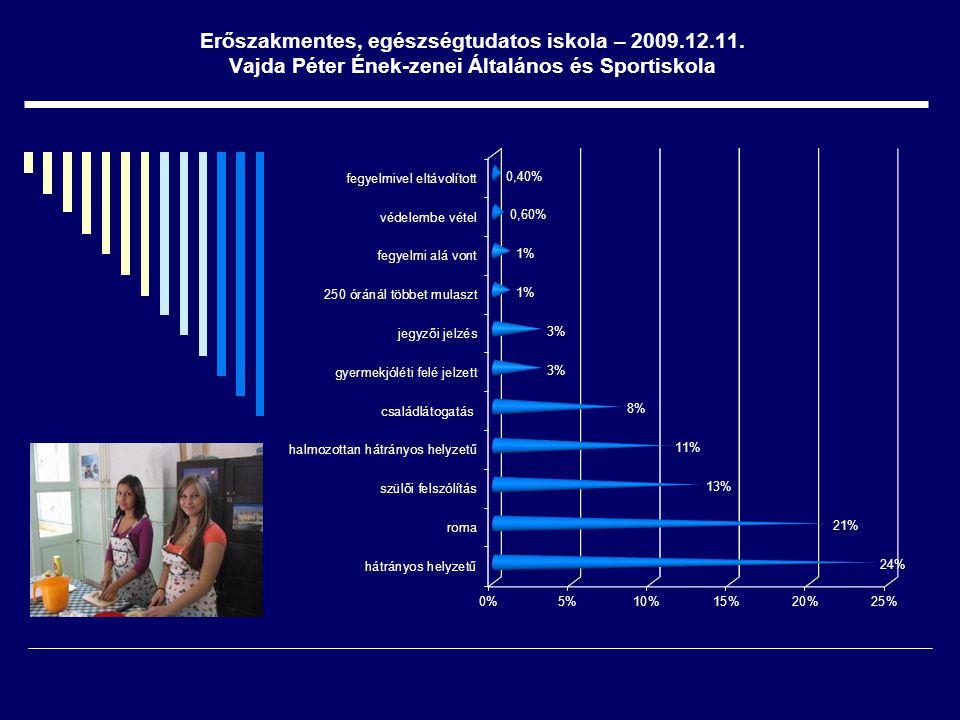 Lakókörnyezeti programok - iskola megismertetése a lakókörnyezettel - részvétel a kerület életében - környék lakosságának bevonása a nevelési folyamatba Erőszakmentes, egészségtudatos iskola – 2009.12.11.