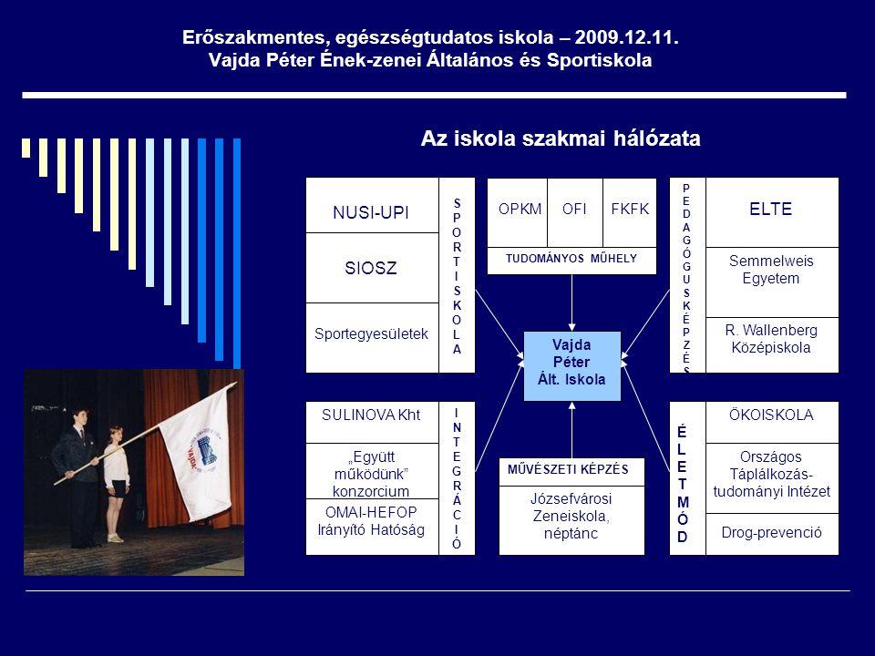 Az iskola szakmai hálózata Vajda Péter Ált. Iskola Sportegyesületek SIOSZ NUSI-UPI ELTE R. Wallenberg Középiskola SULINOVA Kht OMAI-HEFOP Irányító Hat