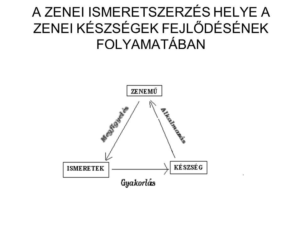 A tudatosítás mozzanatsora 1.