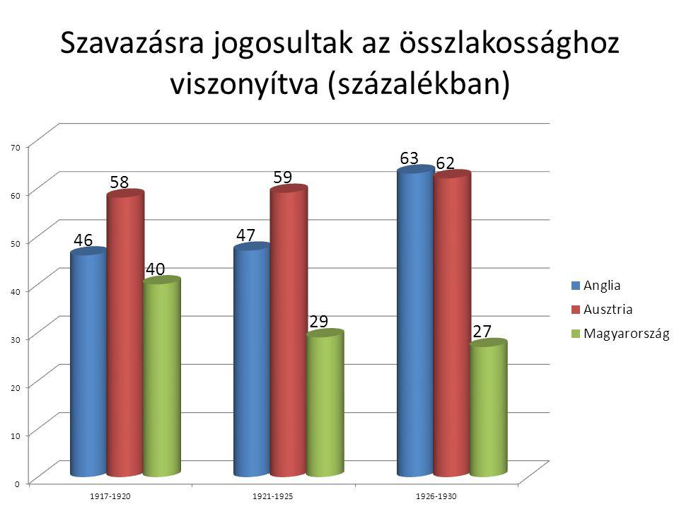 Szavazásra jogosultak az összlakossághoz viszonyítva (százalékban)