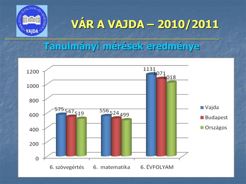 VÁR A VAJDA – 2010/2011 ________________________________________________ Tanulmányi mérések eredménye