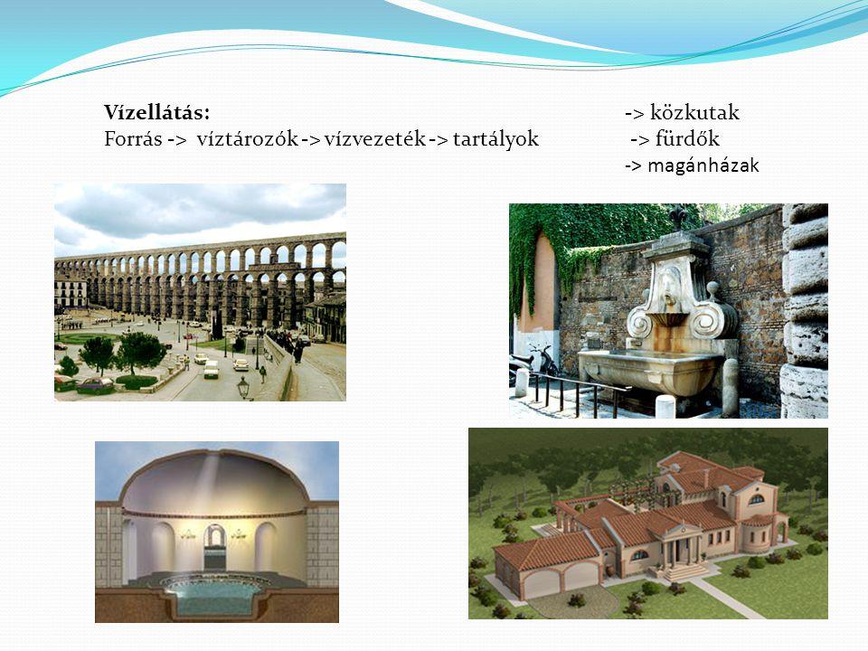 Vízellátás:-> közkutak Forrás -> víztározók -> vízvezeték -> tartályok -> fürdők -> magánházak