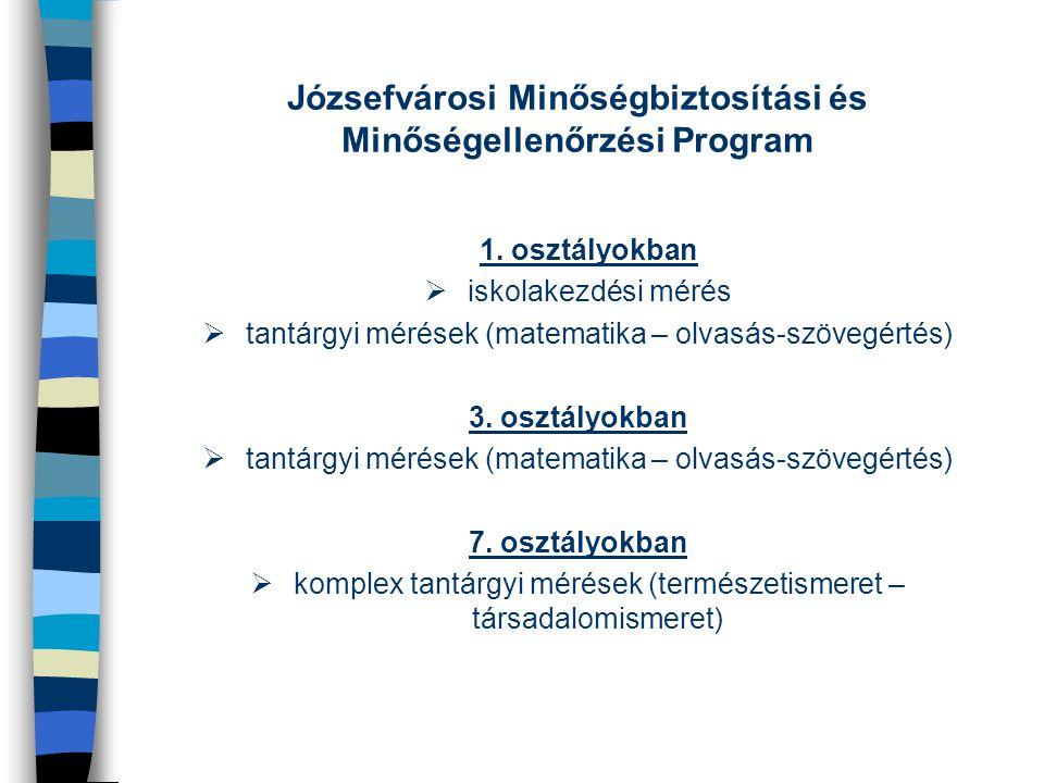 Józsefvárosi Minőségbiztosítási és Minőségellenőrzési Program 1. osztályokban  iskolakezdési mérés  tantárgyi mérések (matematika – olvasás-szövegér